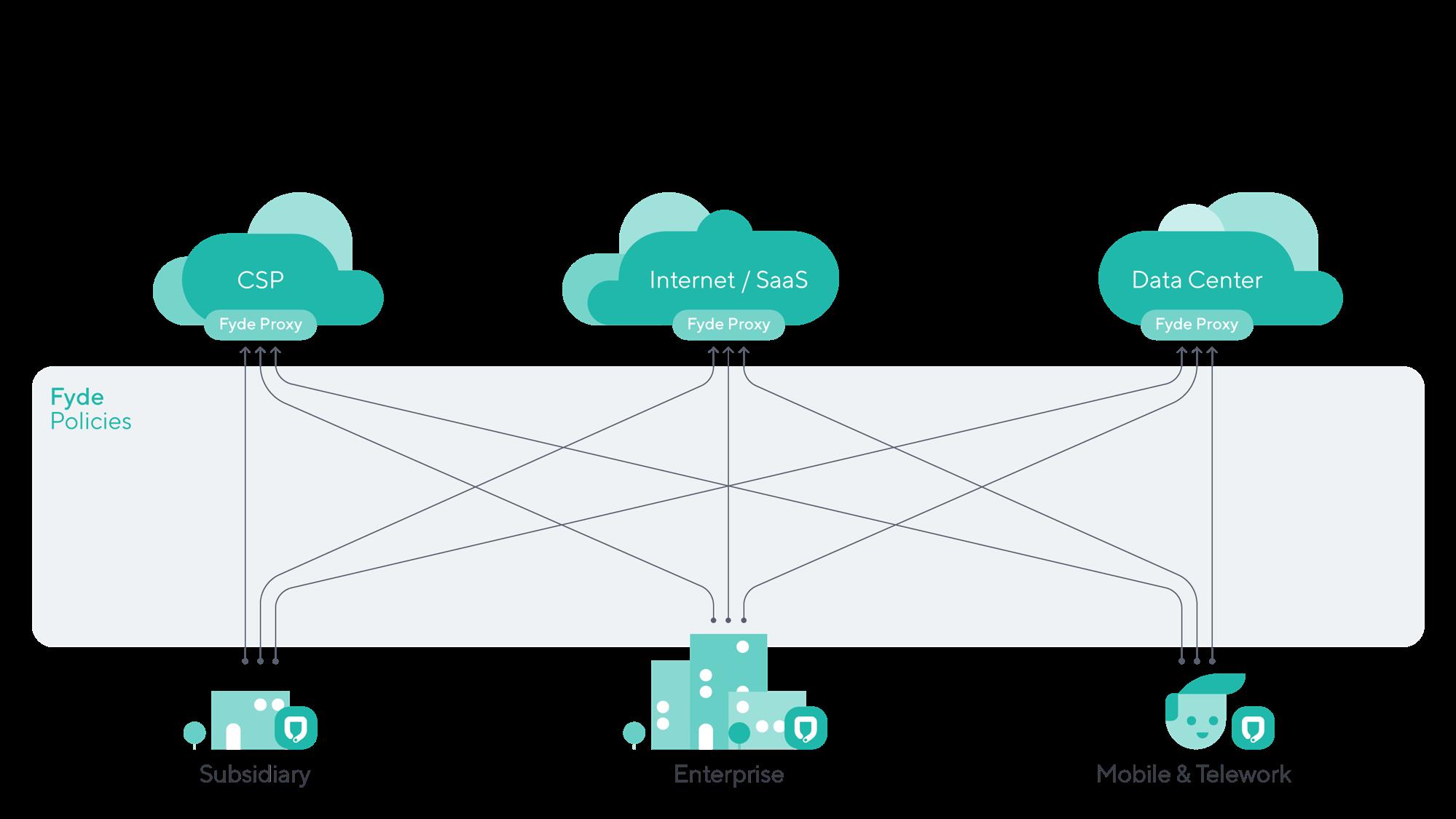 Fyde Zero Trust mesh network